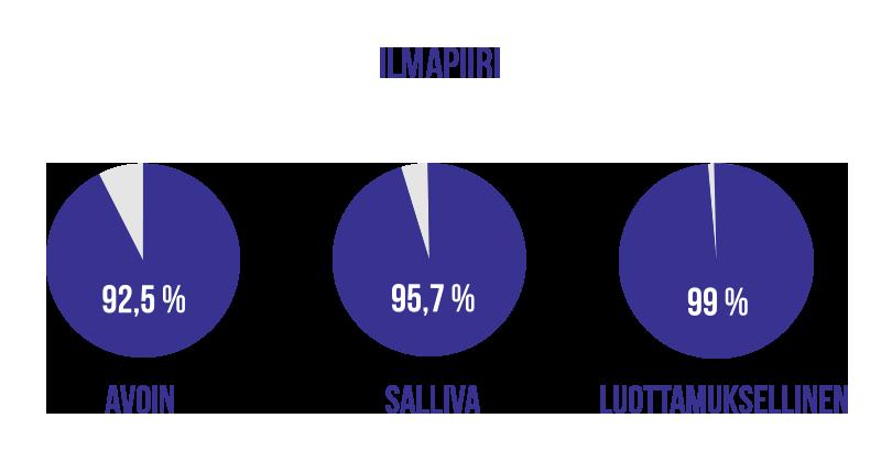 Kolme piirakkadiagrammia jossa kuvataan että pilotin ilmapiiriä on pidetty avoimena 92,5 %, sallivana 95,7 % ja luottamuksellisena 99 %.