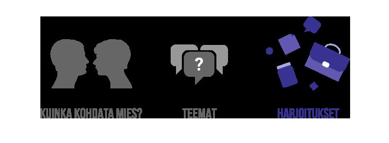 Kolme kuvituskuvaa jotka kertovat kolmesta eri osiosta: Kuinka kohdata mies, teemat ja harjoitukset. Harjoitukset kuva on korostettuna muihin verrattuna.