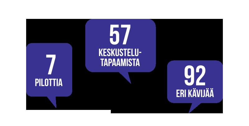 Kolme puhekuplaa jossa on seuraavat tekstit: 7 pilottia, 57 keskustelutapaamista, 92 eri kävijää.