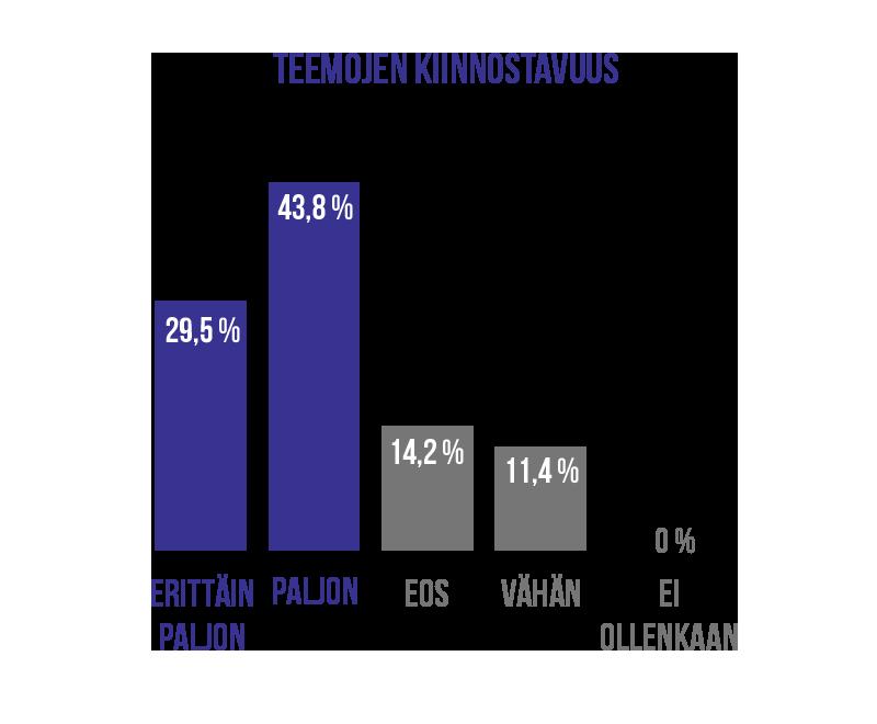 Pylväsdiagrammi jossa kerrotaan miten teemat on koettu kiinnostaviksi, luvut seuraavassa.